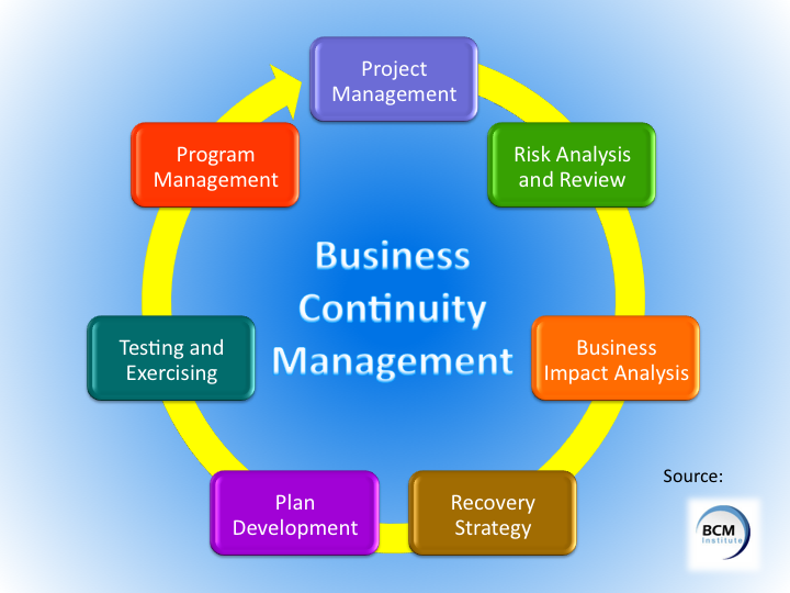 Business plan service company